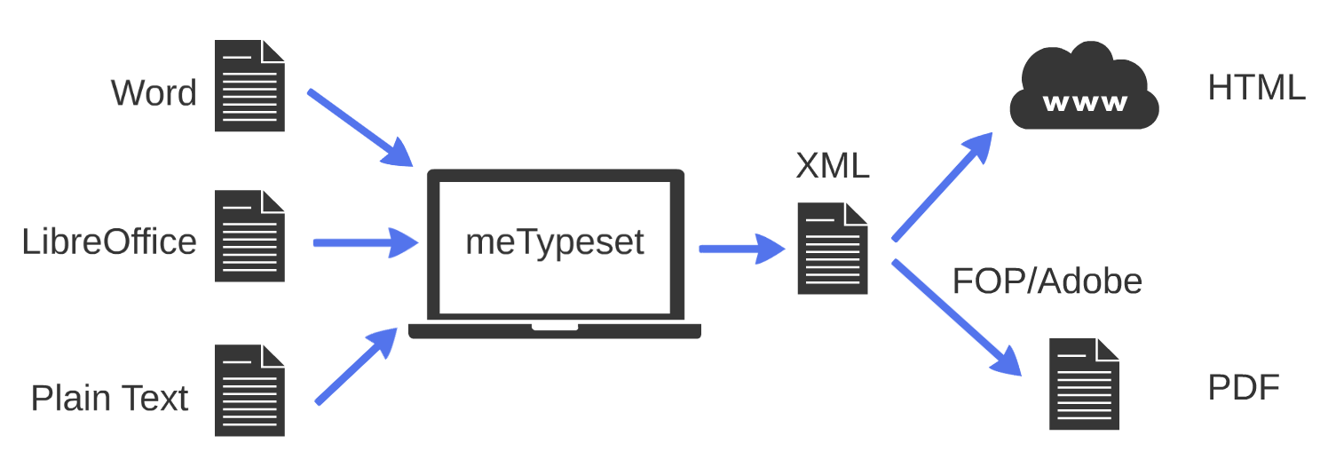 Building a real XML-first (XML-in) workflow for scholarly typesetting feature image