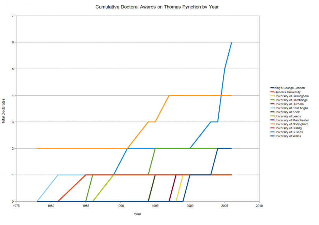 Cumulative Chart of UK Pynchon Doctorates